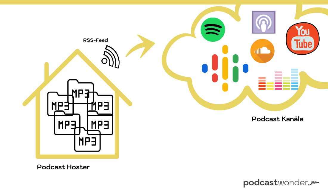 Was ist ein Podcast Hoster
