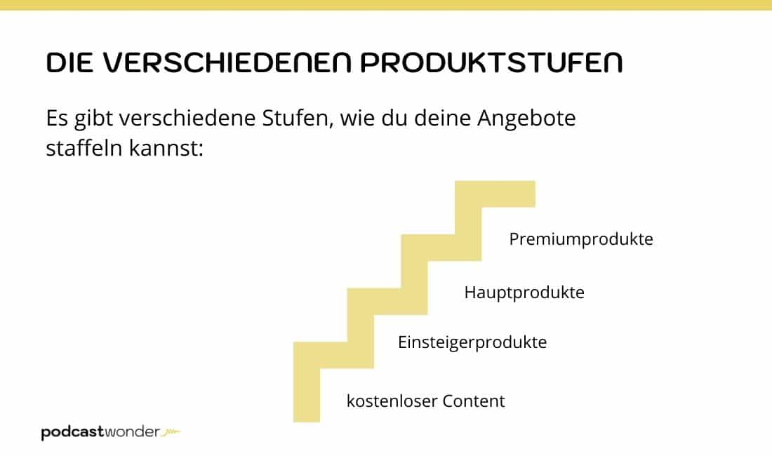 Die verschiedenen Produktstufen